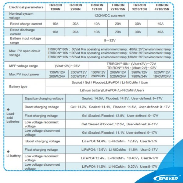 EPEVER TRIRON MPPT Controller Characteristics