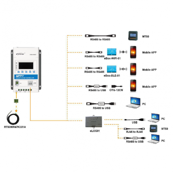 EPEVER TRIRON MPPT Controller Monitoring